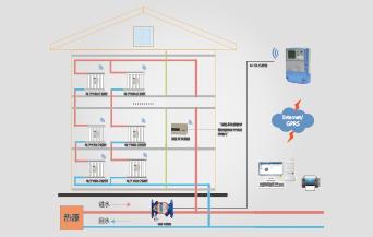 散熱器熱分配表法系統