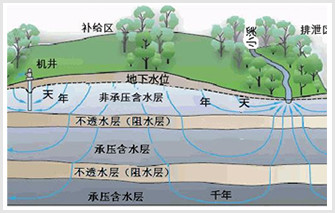 地下水监控及水权交易系统
