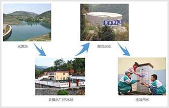 農村飲水安全信息系統