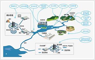 水资源监测系统