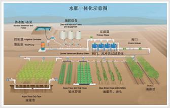 农田水肥一体化系统
